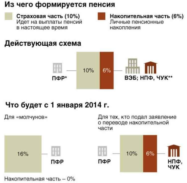 Правила получения доплат к пенсии в московской области.